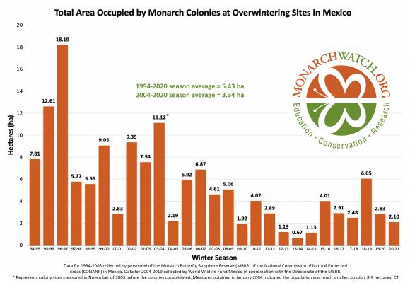 graph of monarch population decline