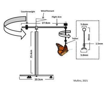 flight mill parts